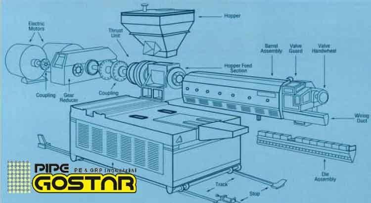 نحوه تولید لوله پلی اتیلن فشار قوی